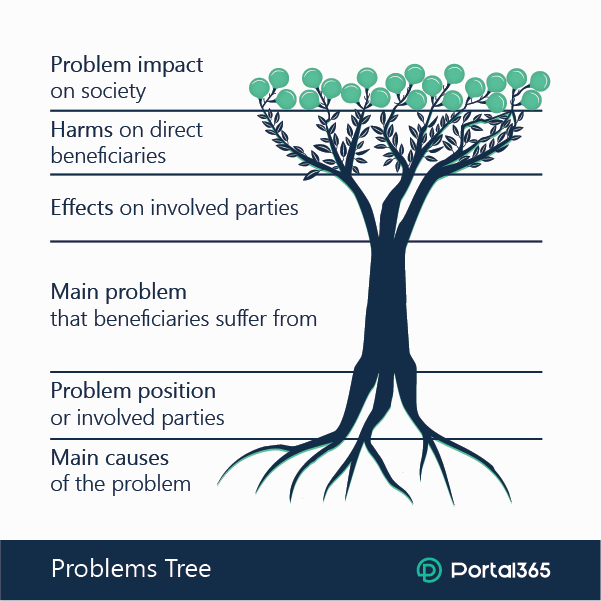 Problem tree and its sections)