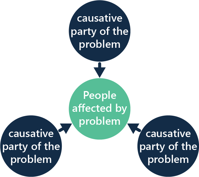 the relationship between the people affected by the problem and groups responsible of the problem